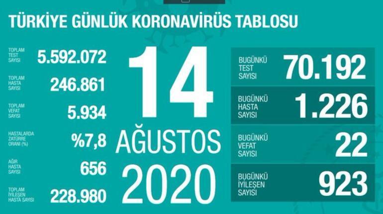 Son dakika haberi: 14 Ağustos korona tablosu ve vaka sayısı Sağlık ...
