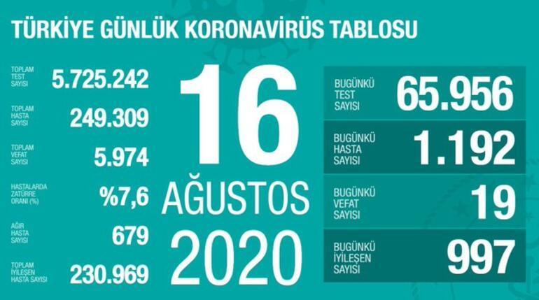 Son dakika haberi: 16 Ağustos korona tablosu ve vaka sayısı Sağlık Bakanı Fahrettin Koca tarafından açıklandı