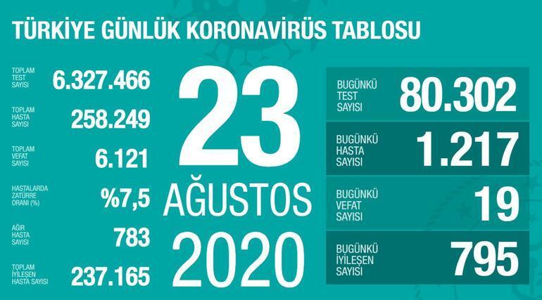 23 Ağustos korona tablosu ve vaka sayısı Sağlık Bakanı Fahrettin Koca tarafından açıklandı