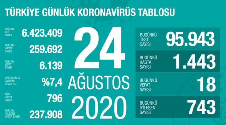 Son dakika haberler: Türkiye 24 Ağustos korona virüs tablosu ve vaka sayısı Fahrettin Koca tarafından açıklandı