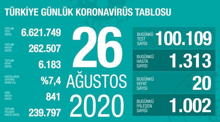 Son dakika haberi: 26 Ağustos korona tablosu ve vaka sayısı Sağlık Bakanı Fahrettin Koca tarafından açıklandı
