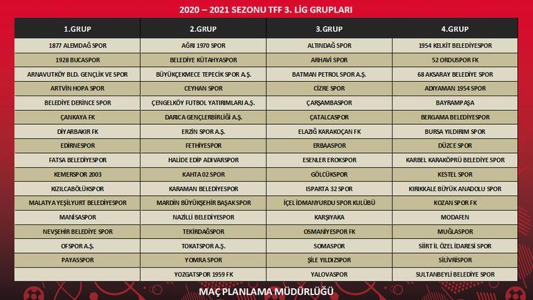 Son Dakika | TFF 3. Lig grupları! Kuralar çekildi