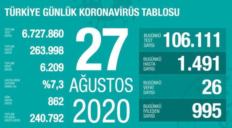 Son dakika haberi: 27 Ağustos korona tablosu ve vaka sayısı Sağlık Bakanı Fahrettin Koca tarafından açıklandı