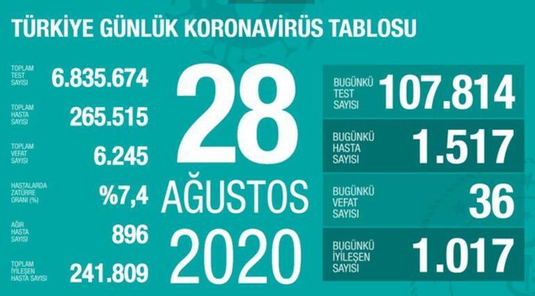 Son dakika haberi: 29 Ağustos korona tablosu ve vaka sayısı Sağlık Bakanı Fahrettin Koca tarafından açıklandı