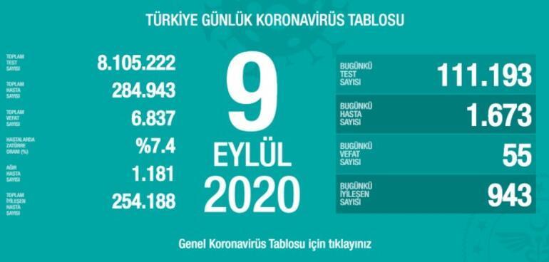 Son dakika haberi: Sağlık Bakanlığı, 9 Eylül korona tablosu ve vaka sayısını açıkladı