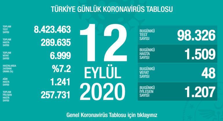 Son dakika haberi: Sağlık Bakanlığı, 12 Eylül korona tablosu ve vaka sayısını açıkladı