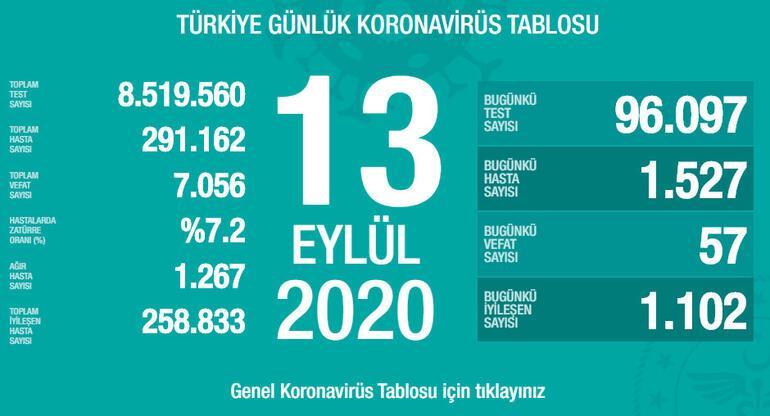 Son dakika haberi: Sağlık Bakanlığı, 14 Eylül korona tablosu ve vaka sayısını açıkladı