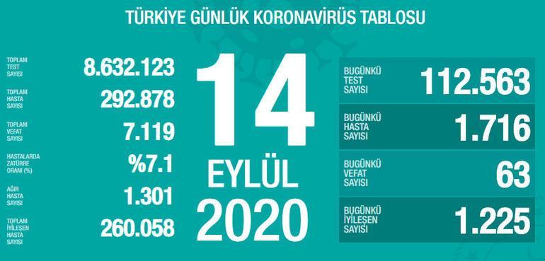 Son dakika haberi: Sağlık Bakanlığı, 15 Eylül korona tablosu ve vaka sayısını açıkladı