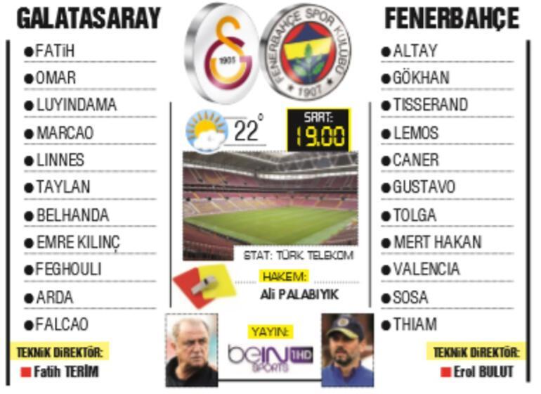 Son dakika haberi | Süper Ligde devlerin gecesi: Galatasaray-Fenerbahçe