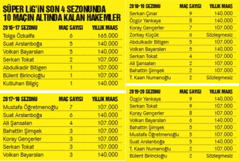 Türk futbolunun iki hakem hikayesi: Koray Gençerler neden yok, Serkan Tokat neden var