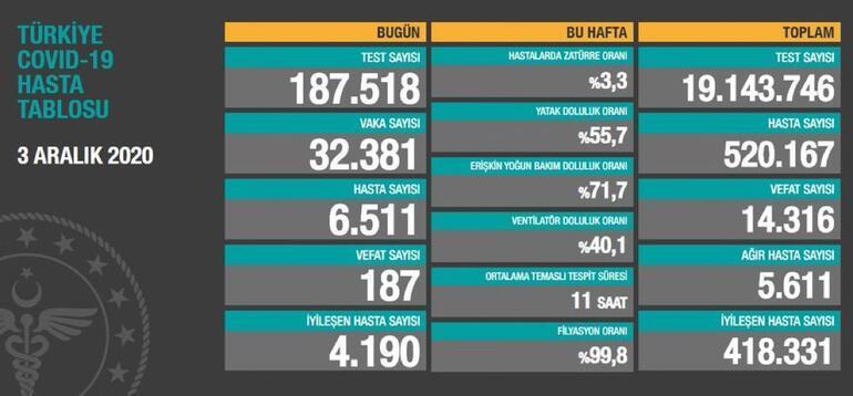 Son Dakika Haberi: 2 Aralık Türkiye korona tablosu ve vaka sayısı  açıklandı! İşte bugünkü corona virüsü hasta tablosu