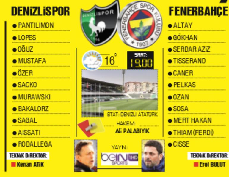 Latest news  Fenerbahce in the 'opportunity' match