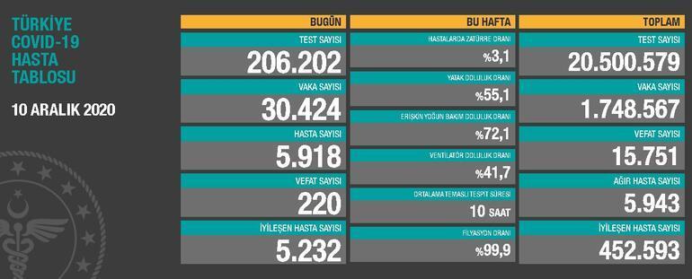 Son Dakika Haberi: 10 Aralık korona tablosu ve vaka sayısı açıklandı İşte corona virüsü Türkiye tablosunda son durum