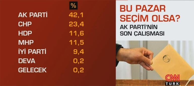 Cumhurbaşkanı Erdoğanın masasındaki son anket İşte AK Partinin yaptırdığı seçim anketi...