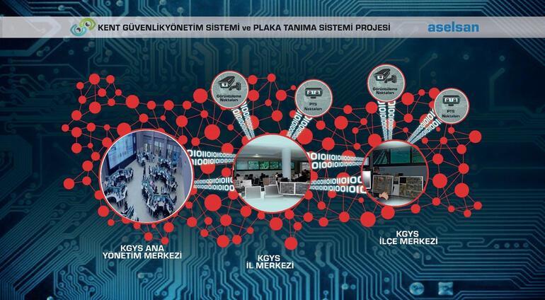 ASELSANın kent güvenliği yönetim sistemleri yaygınlaşıyor