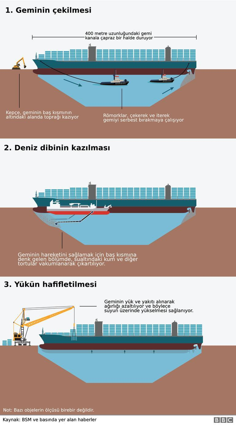 Süveyş Kanalında kurtarma operasyonu Günlük kayıp 10 milyar dolar