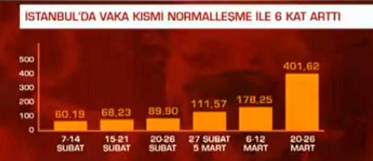 Türkiye şimdiye kadar bu rakamı hiç görmedi Vaka sayıları korkutucu seviyede