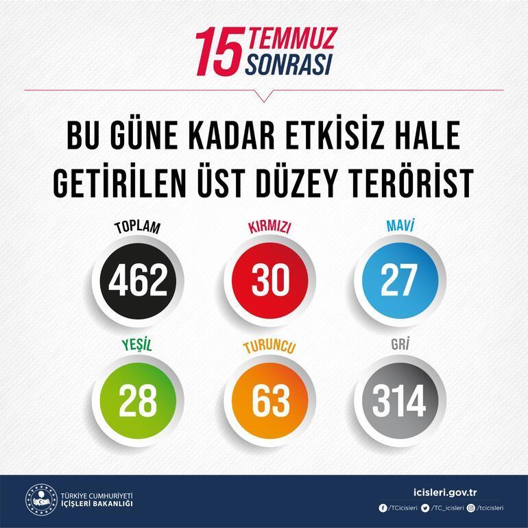 Son dakika... Bakan Soylu duyurdu 15 Temmuz 2016dan bu yana 462 üst düzey terörist etkisiz hale getirildi