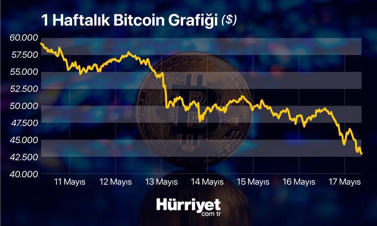 Son dakika... Bitcoinde büyük çöküş Kayıp yüzde 35i aştı