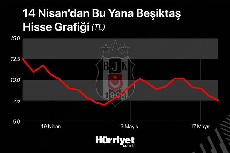 Beşiktaş şampiyon oldu hissesi düştü
