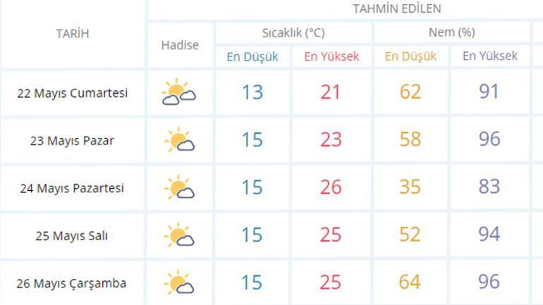 İstanbulda hava durumu bugün nasıl İstanbulda bugün yağmur yağacak mı İşte meteorolojiden gelen son bilgiler