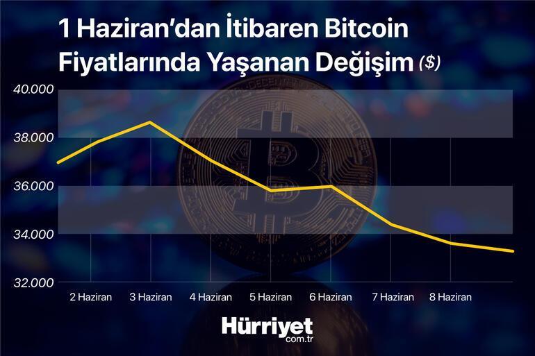 Bitcoin ve Ethereumda yön neresi Kripto paralarda iki senaryo