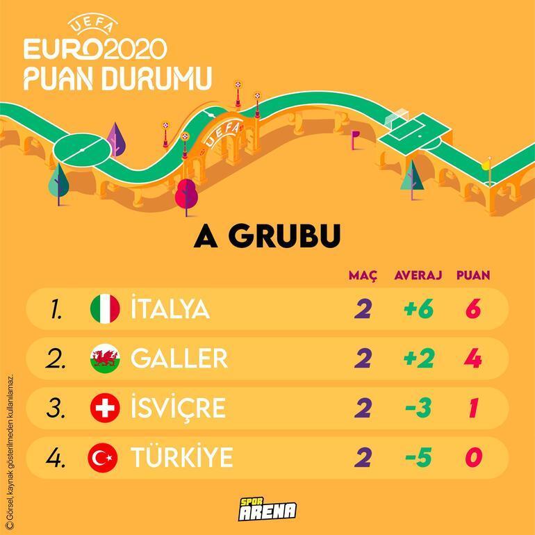 Son Dakika Haberi: EURO 2020de Milli Takım gruptan nasıl çıkar Galler yenilgisi sonrası Türkiye...