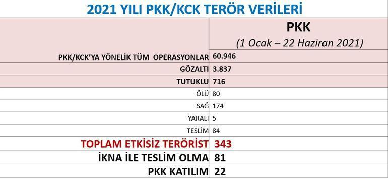 Canlı yayında rakamları açıkladı... PKK bitme noktasına geldi