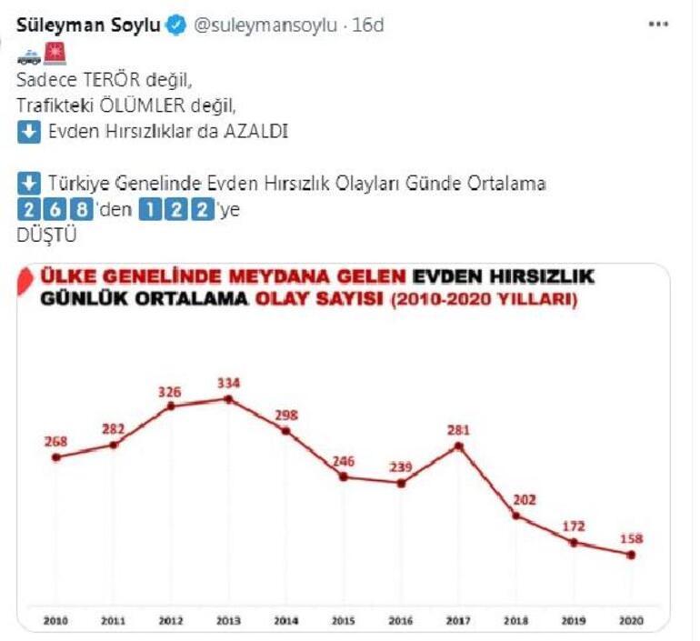 Bakan Soylu: Evden hırsızlık olayları günde 268den 122ye düştü