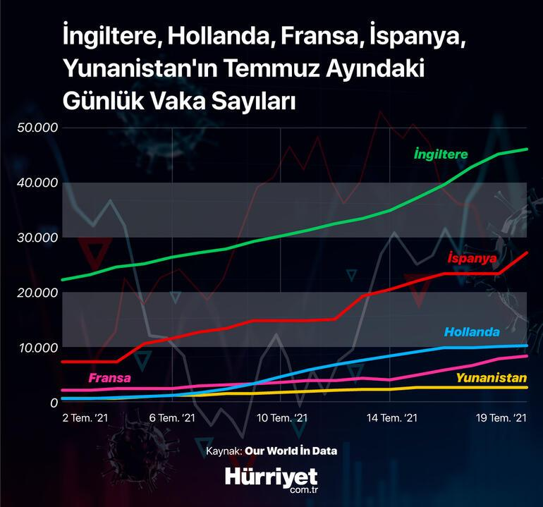 Delta varyantı tedbirlerin azaltıldığı ülkeleri nasıl etkiledi Türkler anlatıyor: 'Böyle giderse kâbus döner'