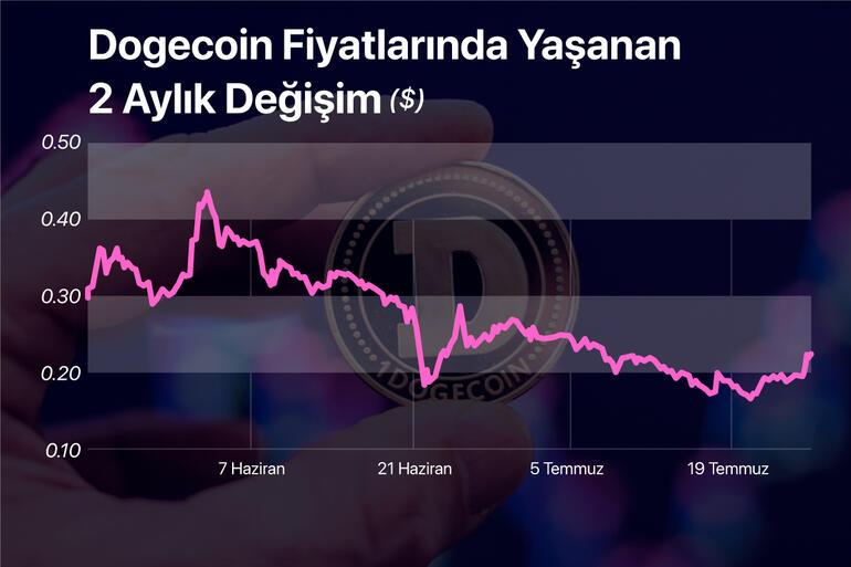 Last minute ... Activity in Bitcoin Crypto Coins started to gain momentum