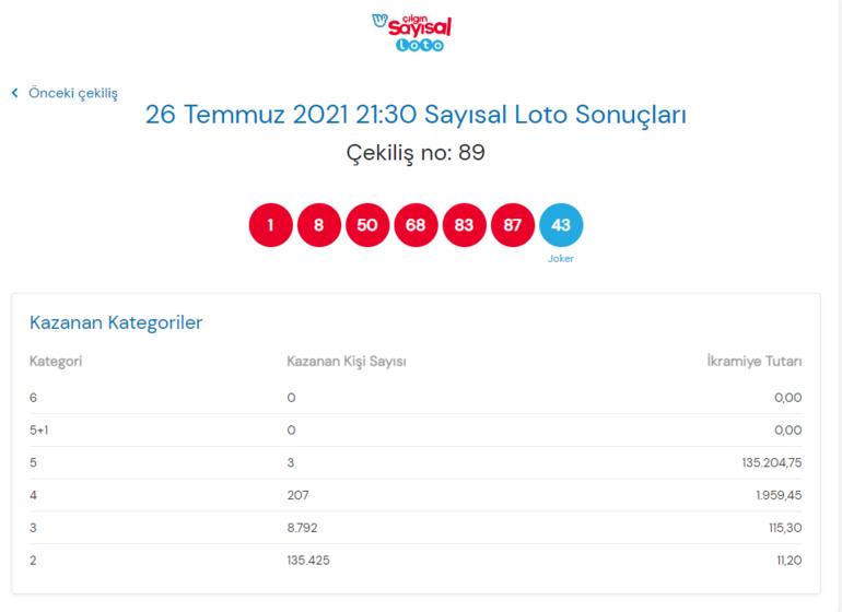 Çılgın Sayısal Loto sonuçları ve kazandıran numaralar belli oldu - 26 Temmuz Sayısal Loto sonuç sorgulama ekranı millipiyangoonline