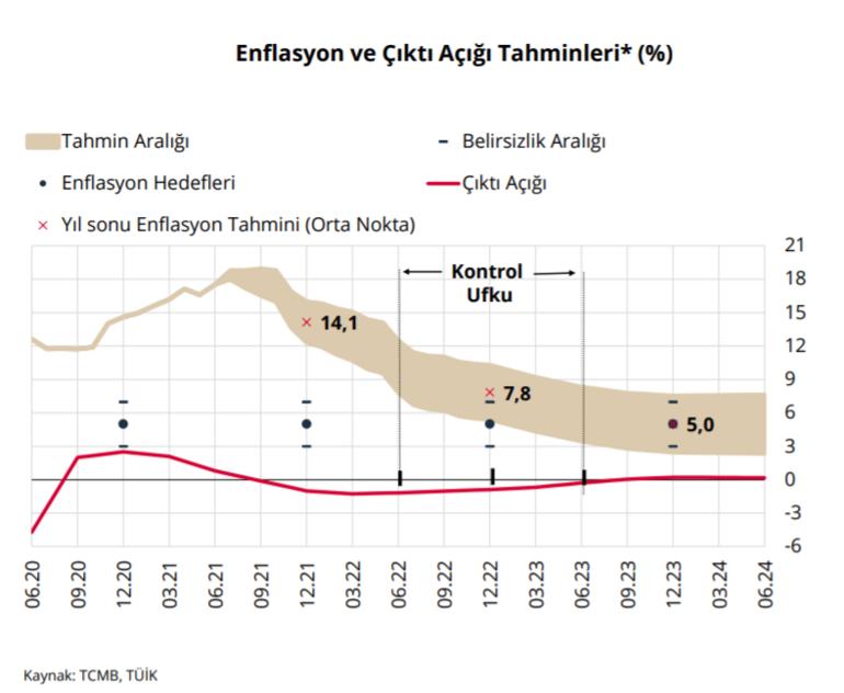 Son dakika... Yılın üçüncü enflasyon raporu açıklandı