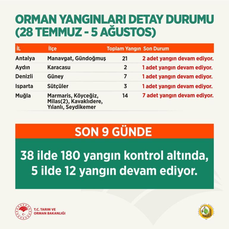 Son dakika yangın haberleri... Antalya, Milas, Manavgat, Marmaris, Köyceğiz... Mücadele sürüyor: İnsanüstü gayret var...