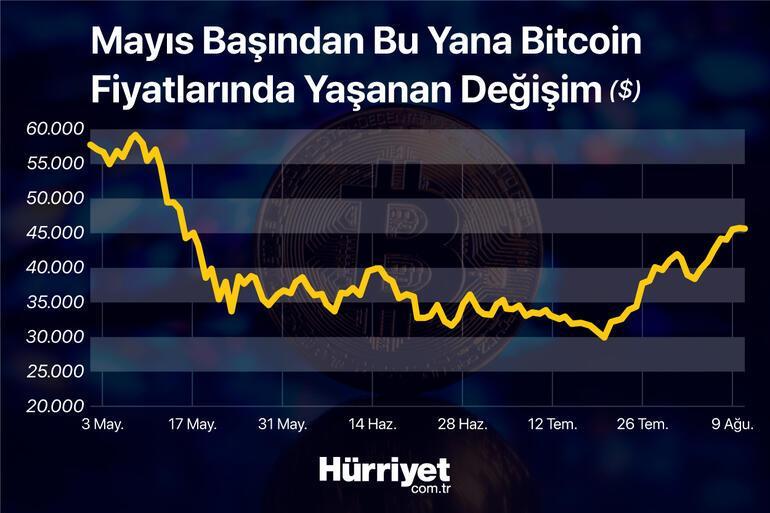 Bitcoin yükseliş trendine mi girdi Uzmanlar yorumladı