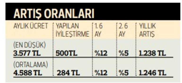 500 TL iyileştirme yüzde 12+5 zam