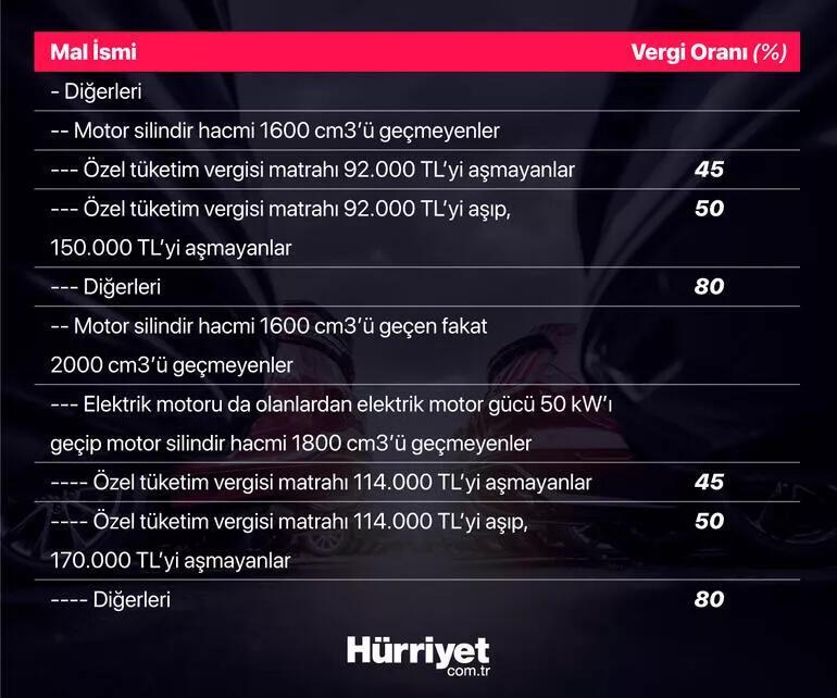 Otoda ÖTV indirimi Otomobillerin fiyatı düşüyor