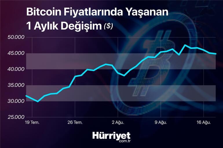 Bitcoinde hareketlilik devam ediyor... Uzmanlar yorumladı: 50 bin dolar seviyesine ulaşır mı