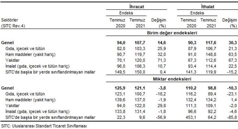 İhracat birim değer endeksi yüzde 14.6 arttı
