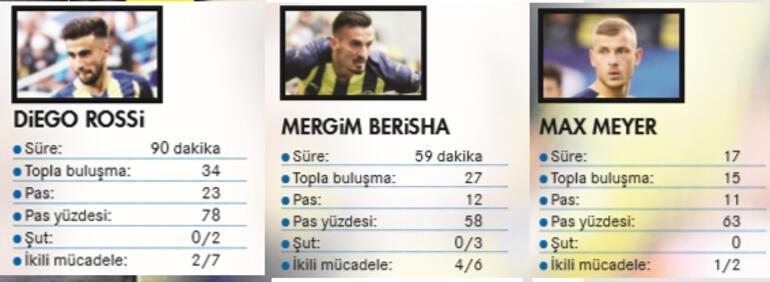 Fenerbahçenin yeni transferlerinde ışık var, gol yok