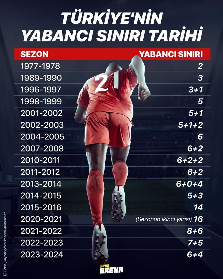 Süper Ligde yabancı oyuncu sınırı tartışması Hamit Altıntopun 2019 yılındaki sözleri ve kural tarihçemiz...