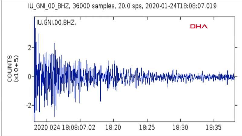 6.8'lik depremin yeraltındaki sesi ortaya çıktı