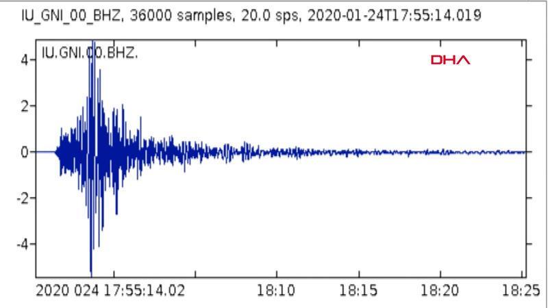 Elazığ'daki 6.8'lik depremin yeraltındaki sesi ortaya çıktI.