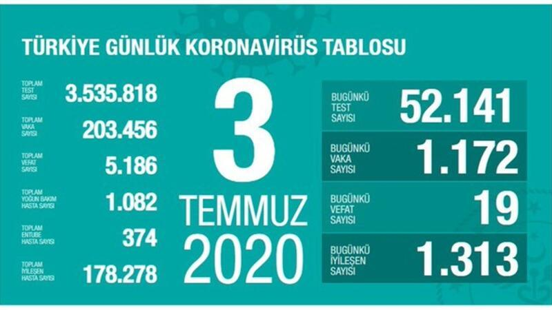 Son dakika haberi: Sağlık Bakanı Fahrettin Koca tarafından corona virüsü 3 Temmuz son durum tablosu açıklandı