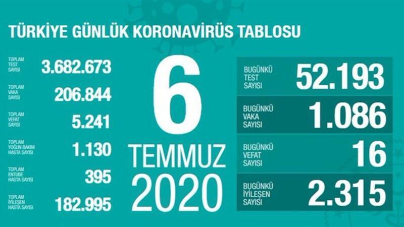 Son dakika haberi: 6 Temmuz korona tablosu ve vaka sayısı Sağlık Bakanı Fahrettin Koca tarafından açıklandı!