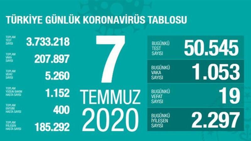 Son dakika haberi: 7 Temmuz korona tablosu ve vaka sayısı Sağlık Bakanı Fahrettin Koca tarafından açıklandı!