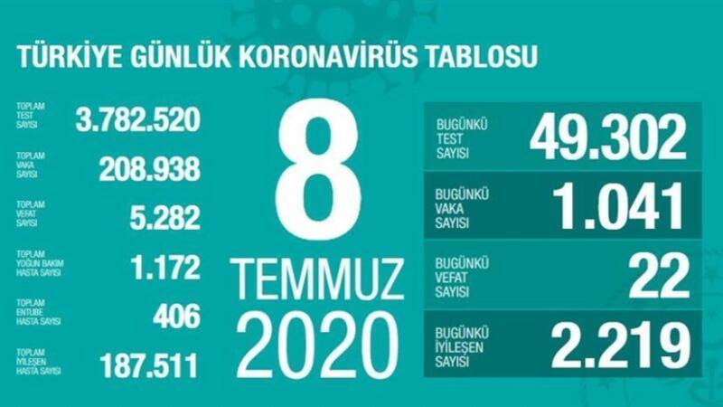 SON DAKİKA HABERİ: Sağlık Bakanı Koca 8 Temmuz Çarşamba koronavirüs tablosunu açıkladı! İşte vaka sayısının arttığı iller