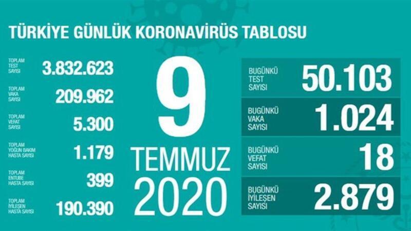 Son dakika haberi: 9 Temmuz korona tablosu ve vaka sayısı Sağlık Bakanı Fahrettin Koca tarafından açıklandı!