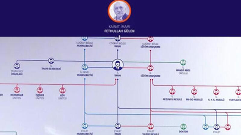 İşte FETÖ'nün örgütsel şeması! C. Başdanışmanı Akış, CNN TÜRK'te anlattı