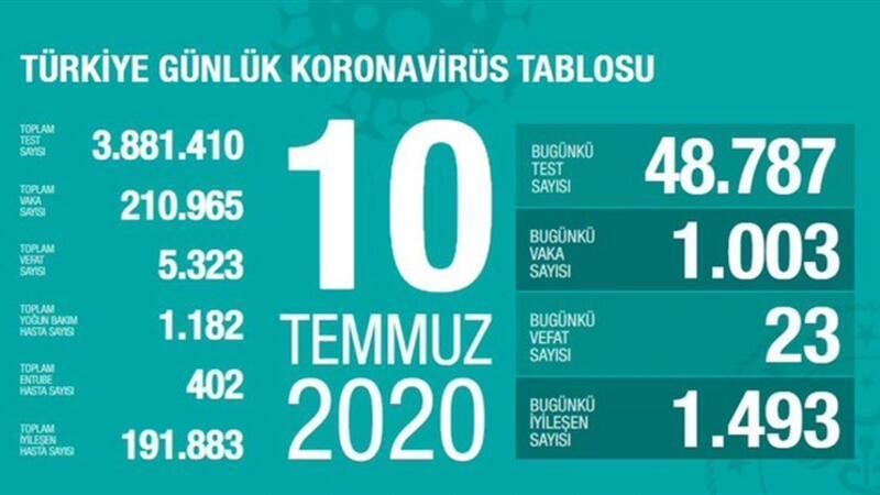 Son dakika haberi: 10 Temmuz korona tablosu ve vaka sayısı Sağlık Bakanı Fahrettin Koca tarafından açıklandı!